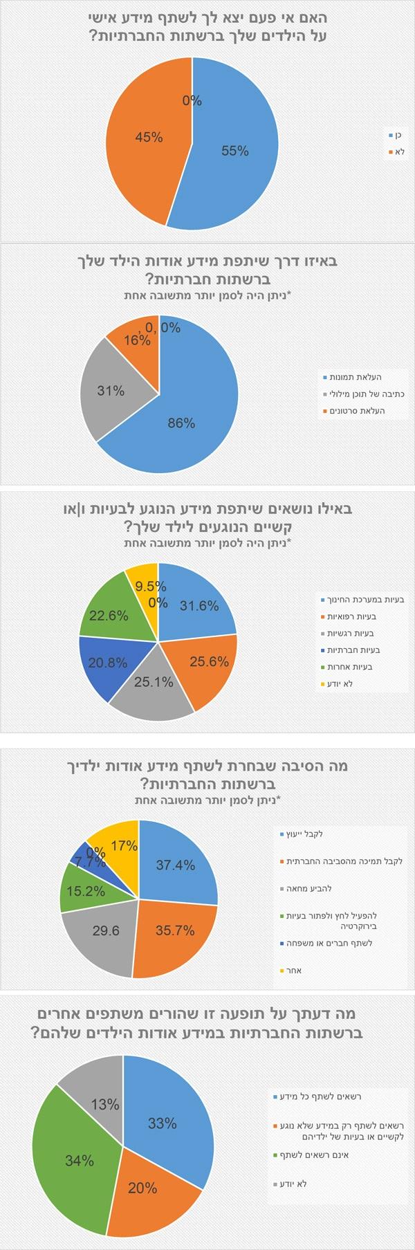 נתוני הסקר