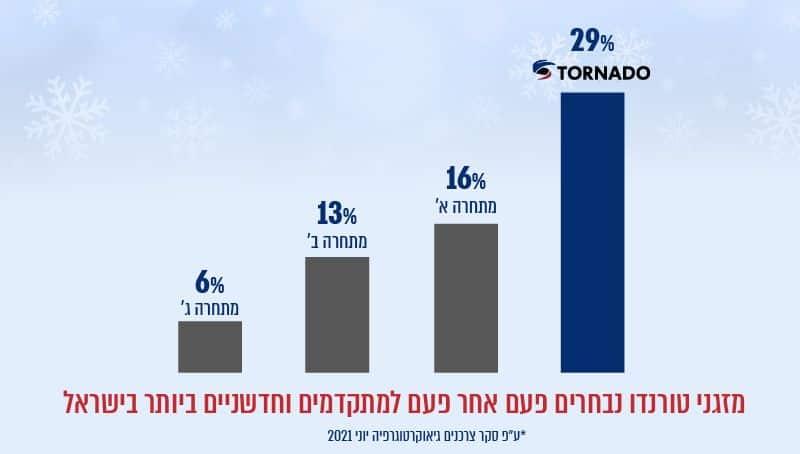 המזגן החדשני והמתקדם ביותר בישראל