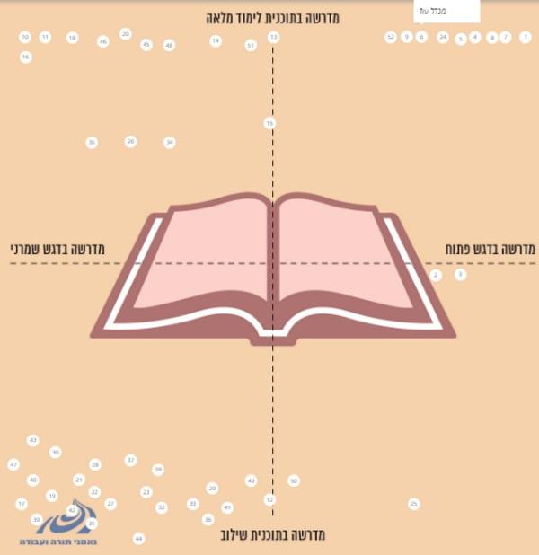הגרף לבחירת המדרשות של