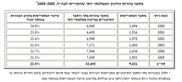 דוח המחקר ל הכנסת משנת 2007