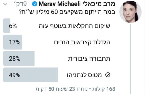 הסקר הכושל