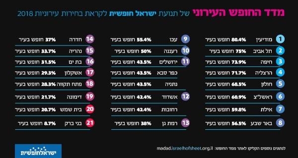 הדוח של ישראל חופשית