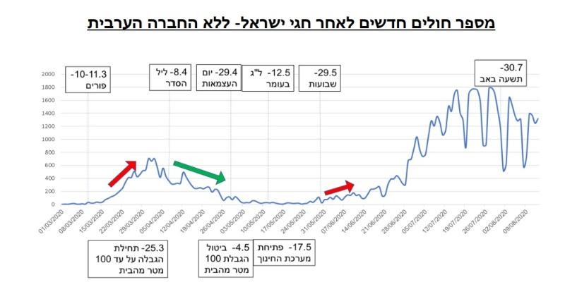 """הגרף שמציג הדו""""ח שמראה את התחלואה לאחר החגים האחרונים"""