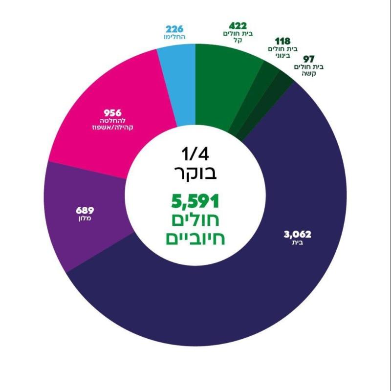 המספרים ממשיכים לטפס: 5,591 חולי קורונה בישראל
