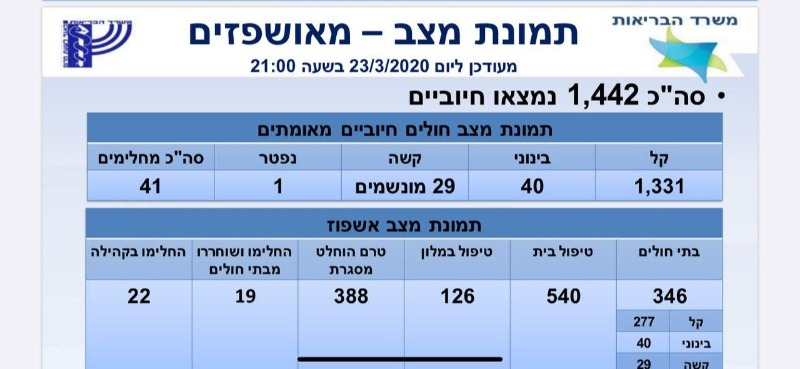מספר החולים בישראל