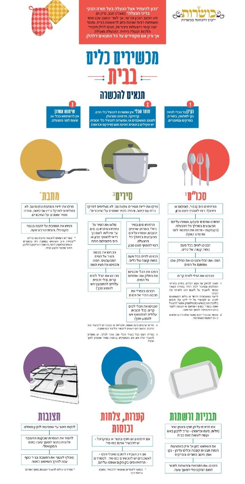 איך מכשירים כלים בבית? ארגון 'כושרות' מסביר