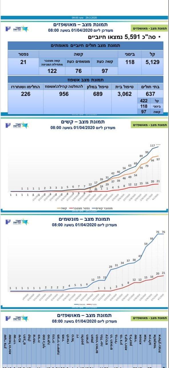 ממשיך לעלות: 5,591 חולי קורונה בישראל