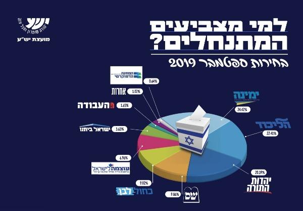 """התפלגות ההצבעה ביו""""ש, ספטמבר 2019"""