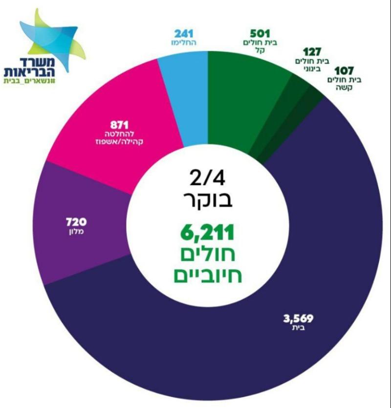 מניין נדבקי הקורונה: 6211 חולים בישראל, מהם 107 במצב קשה