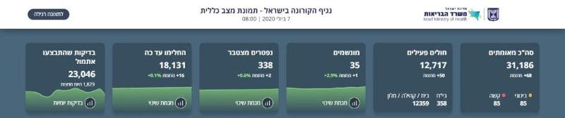 בקורונה בישראל: 1,057 נדבקים חדשים ביממה