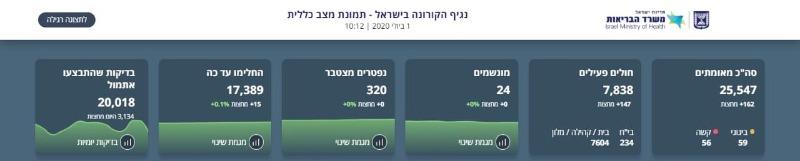 הקורונה בישראל: 147 חולים פעילים נוספים