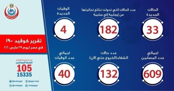 הדיווחים הרשמיים במצרים