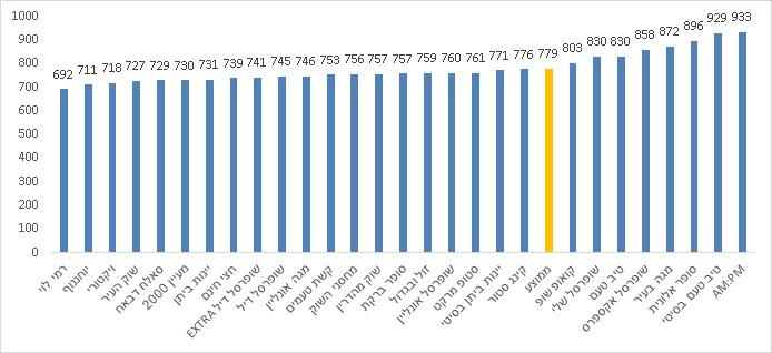 עלות הסל הממוצעת, רבעון רביעי, 2020