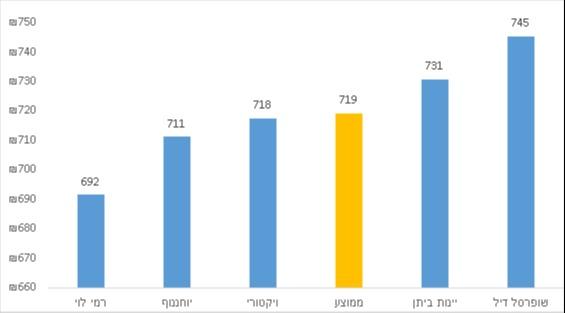 עלות סל בריא ברשתות נבחרות, ממוצע רבעון 4, 2020