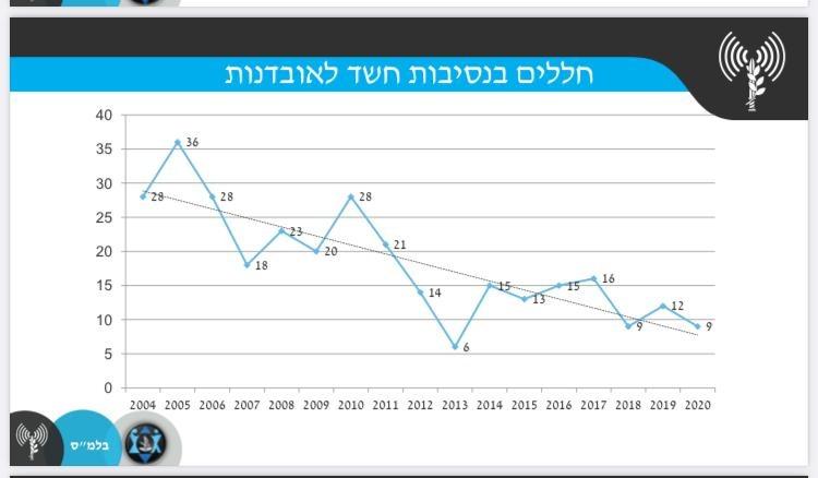 """מספר ההתאבדויות בצה""""ל, ב-17 השנים האחרונות"""