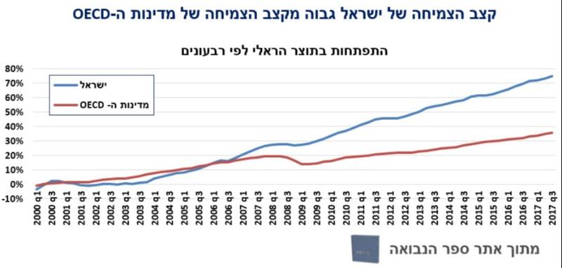 קצב הצמיחה של ישראל, גבוה ממדינות ה-OECD