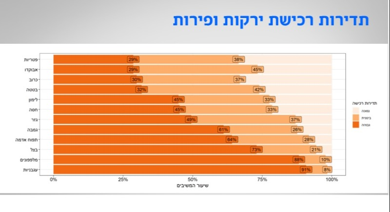 אלה הפירות והירקות האהובים ביותר בישראל