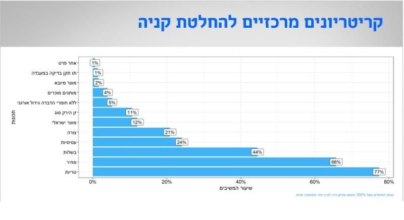רק 12 אחוזים יבחרו דווקא תוצרת ישראלית