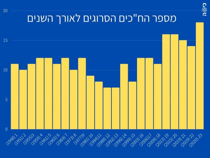מספר חברי הכנסת הסרוגים לאורך השנים