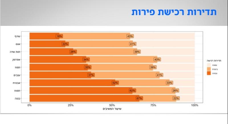 דירוג הפירות האהובים בישראל